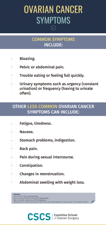 Ovarian Cancer Symptoms Cscs